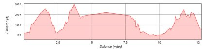 course-elevation-graph3